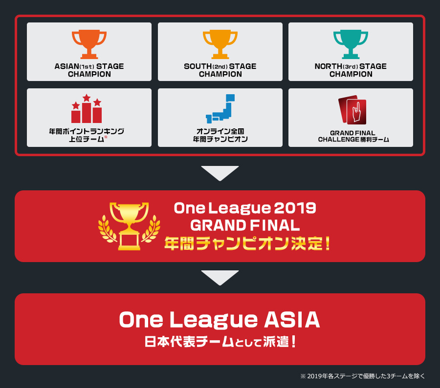 One League 2019 GRAND FINAL 参加の流れ