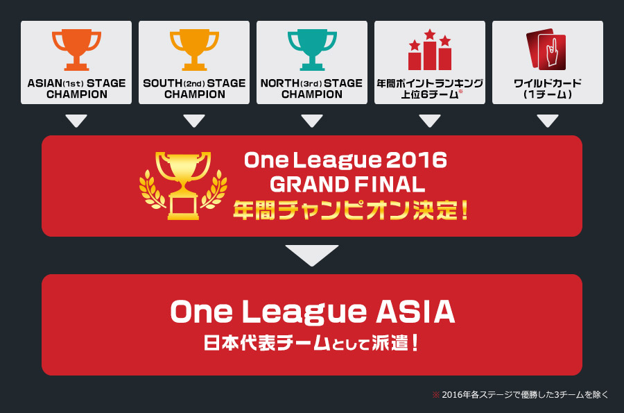 One League 2016 GRAND FINAL 参加の流れ