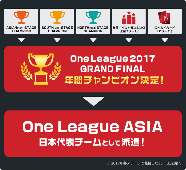 One League 2017 GRAND FINAL 参加の流れ