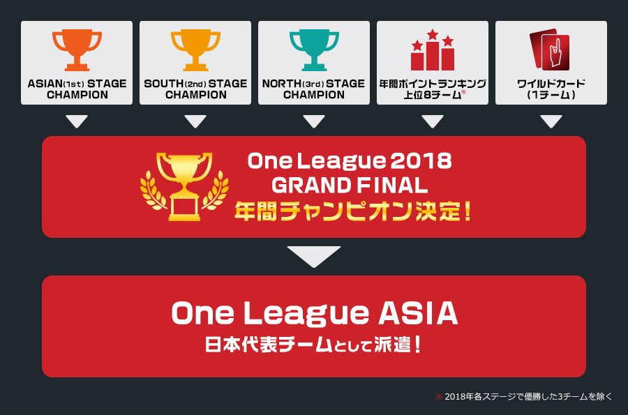 One League 2018 GRAND FINAL 参加の流れ